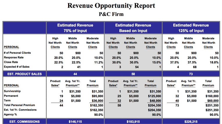 Revenue opportunity report chart